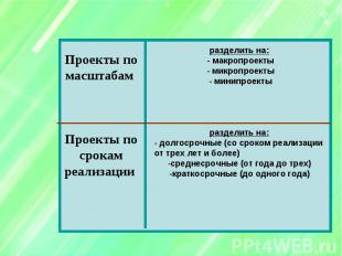Проекты по масштабам Проекты по срокам реализации разделить на: - макропроекты -