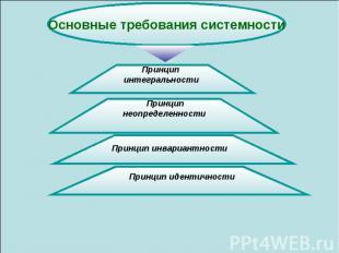 Основные требования системности Принцип интегральности Принцип неопределенности