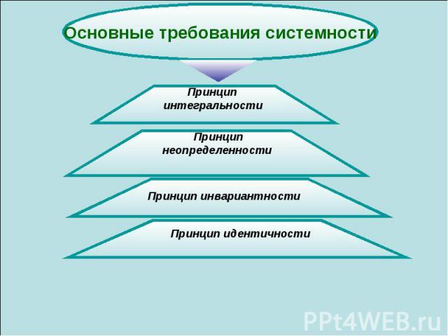 Основные требования системности Принцип интегральности Принцип неопределенности Принцип инвариантности Принцип идентичности