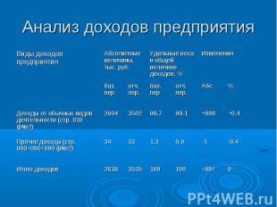 0 +897 100 100 3535 2638 Итого доходов -0,4 -1 0,9 1,3 33 34 Прочие доходы (стр.