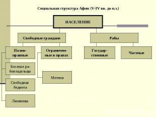 Социальная структура Афин (V-IV вв. до н.э.) НАСЕЛЕНИЕ Свободные граждане Рабы П