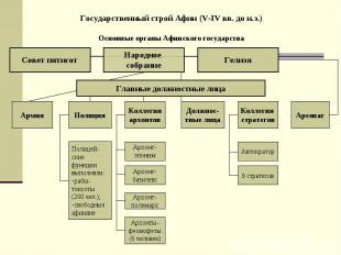 Государственный строй Афин (V-IV вв. до н.э.) Основные органы Афинского государс