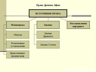 Право Древних Афин ИСТОЧНИКИ ПРАВА Мононормы Постановления народного Законы Обыч