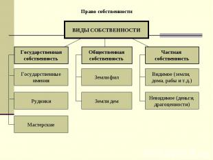 Право собственности ВИДЫ СОБСТВЕННОСТИ Государственная собственность Частная соб
