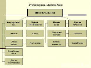 Уголовное право Древних Афин ПРЕСТУПЛЕНИЯ Государствен- ные Против собственности