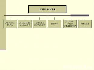 НАКАЗАНИЯ АТИМИЯ КОНФИС- КАЦИЯ ИМУЩЕСТВА ШТРАФ ТЕЛЕСНЫЕ НАКАЗАНИЯ ОБРАЩЕНИЕ В РА