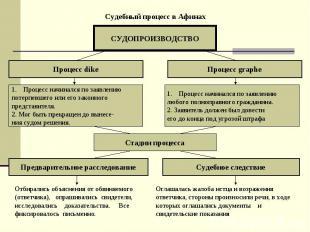 Судебный процесс в Афинах СУДОПРОИЗВОДСТВО Процесс dike Процесс graphe Процесс н