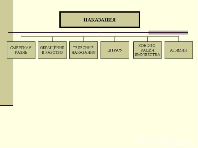 НАКАЗАНИЯ АТИМИЯ КОНФИС- КАЦИЯ ИМУЩЕСТВА ШТРАФ ТЕЛЕСНЫЕ НАКАЗАНИЯ ОБРАЩЕНИЕ В РАБСТВО СМЕРТНАЯ КАЗНЬ