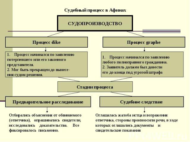 judiciary process