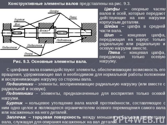 Конструктивные элементы валов представлены на рис. 9.3. Рис. 9.3. Основные элементы вала. С цапфами вала взаимодействуют элементы, обеспечивающие возможность его вращения, удерживающие вал в необходимом для нормальной работы положении и воспринимающ…