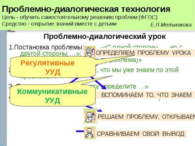 Проблемно-диалогический урок 1.Постановка проблемы: -«С одной стороны… , но с другой стороны …»; -«Что вас удивляет? …» -«Какой возникает вопрос? (проблема)» 2.Актуализация: «Вспомните, что мы уже знаем по этой проблеме?» 3. Поиск решения: «По текст…