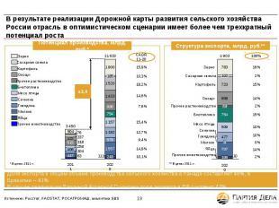 В результате реализации Дорожной карты развития сельского хозяйства России отрас
