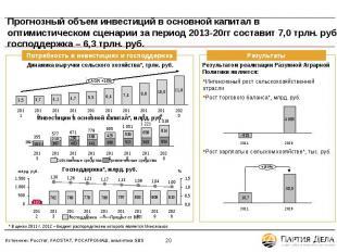 Прогнозный объем инвестиций в основной капитал в оптимистическом сценарии за пер