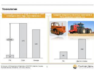Технологии * Источники: US Department of Agriculture, FAOSTAT, Statistics Canada
