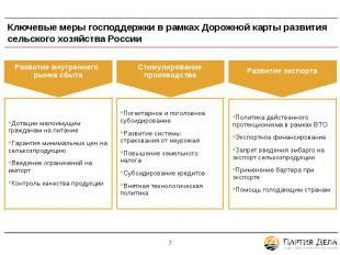 Ключевые меры господдержки в рамках Дорожной карты развития сельского хозяйства
