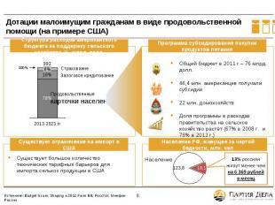 Дотации малоимущим гражданам в виде продовольственной помощи (на примере США) Ст