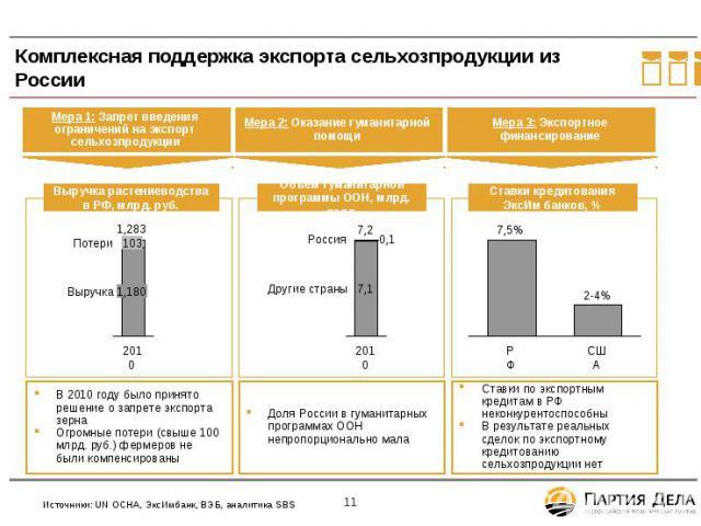 Комплексная поддержка экспорта сельхозпродукции из России В 2010 году было принято решение о запрете экспорта зерна Огромные потери (свыше 100 млрд. руб.) фермеров не были компенсированы Ставки по экспортным кредитам в РФ неконкурентоспособны В резу…