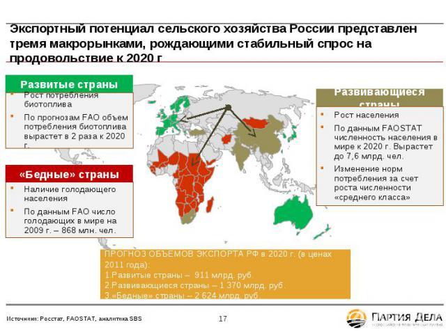 Экспортный потенциал сельского хозяйства России представлен тремя макрорынками, рождающими стабильный спрос на продовольствие к 2020 г Развитые страны Рост потребления биотоплива По прогнозам FAO объем потребления биотоплива вырастет в 2 раза к 2020…