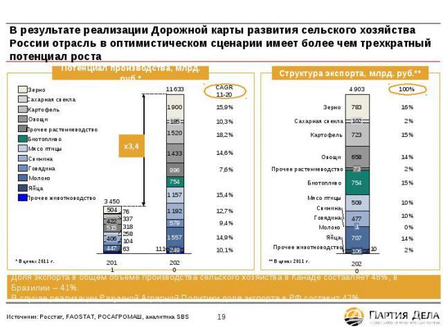 В результате реализации Дорожной карты развития сельского хозяйства России отрасль в оптимистическом сценарии имеет более чем трехкратный потенциал роста Потенциал производства, млрд. руб.* * * * * * * * * * * * * * * * * * * * х3,4 * * * * * * * * …