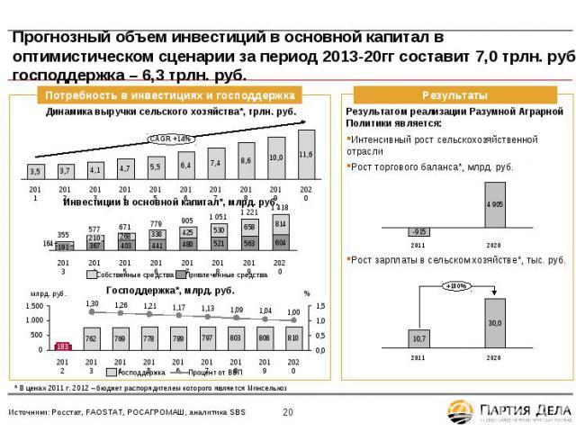 Прогнозный объем инвестиций в основной капитал в оптимистическом сценарии за период 2013-20гг составит 7,0 трлн. руб., господдержка – 6,3 трлн. руб. Потребность в инвестициях и господдержка CAGR * * * * * * * * * * * * * * * * * * * * * * В ценах 20…