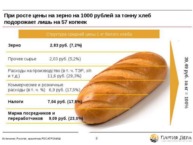 При росте цены на зерно на 1000 рублей за тонну хлеб подорожает лишь на 57 копеек * Источники: Росстат, аналитика РОСАГРОМАШ Структура средней цены 1 кг белого хлеба Прочее сырье 2,03 руб. (5,2%) Расходы на производство (в т. ч. ТЭР, з/п и т.д.) 11,…