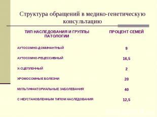 12,5 С НЕУСТАНОВЛЕННЫМ ТИПОМ НАСЛЕДОВАНИЯ 40 МУЛЬТИФАКТОРИАЛЬНЫЕ ЗАБОЛЕВАНИЯ 20