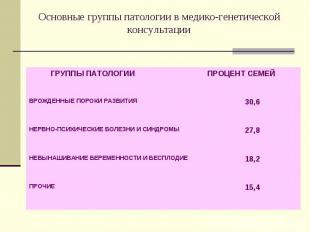 15,4 ПРОЧИЕ 18,2 НЕВЫНАШИВАНИЕ БЕРЕМЕННОСТИ И БЕСПЛОДИЕ 27,8 НЕРВНО-ПСИХИЧЕСКИЕ