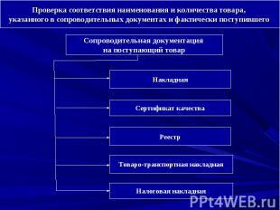 Сопроводительная документация на поступающий товар Накладная Сертификат качества