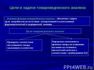 Цели и задачи товароведческого анализа Основная функция товароведческого анализа