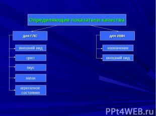 Определяющие показатели качества для ГЛС внешний вид цвет вкус запах для ИМН наз