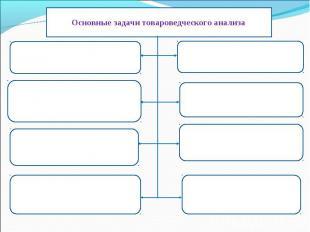 Основные задачи товароведческого анализа Определить правильность оформления сопр