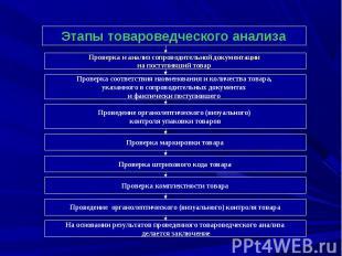 Этапы товароведческого анализа Проверка и анализ сопроводительной документации н