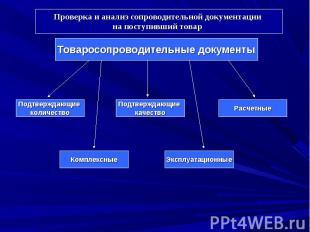 Товаросопроводительные документы Подтверждающие количество Подтверждающие качест