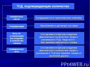 Упаковочные листы Спецификации Акты об установлении расхождения в количестве тов
