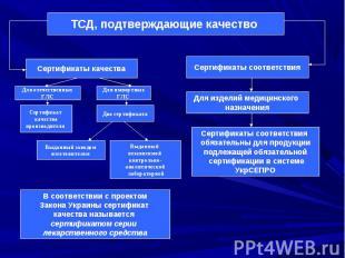 Сертификаты качества Сертификаты соответствия ТСД, подтверждающие качество Для о