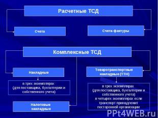 Счета Счета-фактуры Расчетные ТСД Накладные Товаротранспортные накладные (ТТН) К