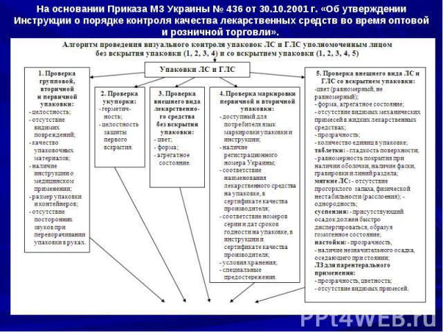 На основании Приказа МЗ Украины № 436 от 30.10.2001 г. «Об утверждении Инструкции о порядке контроля качества лекарственных средств во время оптовой и розничной торговли».