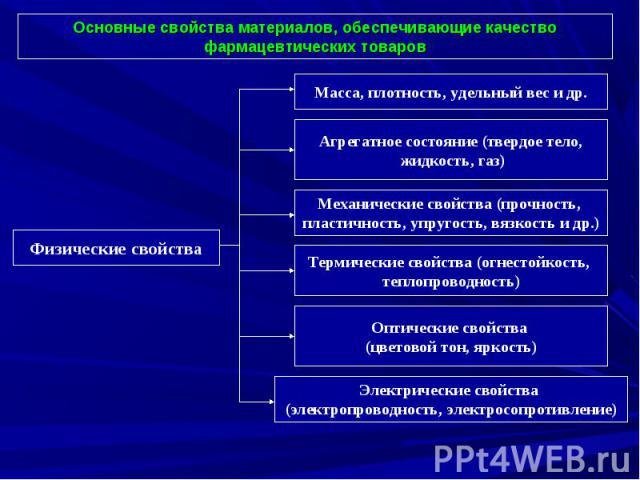 Физические свойства Масса, плотность, удельный вес и др. Агрегатное состояние (твердое тело, жидкость, газ) Механические свойства (прочность, пластичность, упругость, вязкость и др.) Термические свойства (огнестойкость, теплопроводность) Оптические …