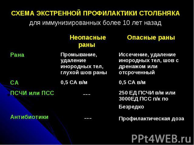 СХЕМА ЭКСТРЕННОЙ ПРОФИЛАКТИКИ СТОЛБНЯКАдля иммунизированных более 10 лет назад