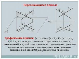 Пересекающиеся прямые Графический признак: (a ∩ b = K) (ai ∩ bi = Ki), (aj ∩ bj