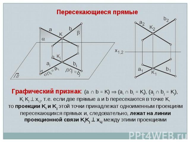 Пересекающиеся прямые Графический признак: (a ∩ b = K) (ai ∩ bi = Ki), (aj ∩ bj = Kj), Ki Kj xi,j, т.е. если две прямые a и b пересекаются в точке K, то проекции Ki и Kj этой точки принадлежат одноименным проекциям пересекающихся прямых и, следовате…