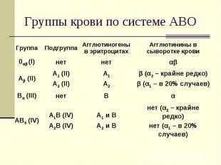 нет (α2 – крайне редко) нет (α1 – в 20% случаев) А1 и В А2 и В А1В (IV) А2В (IV)