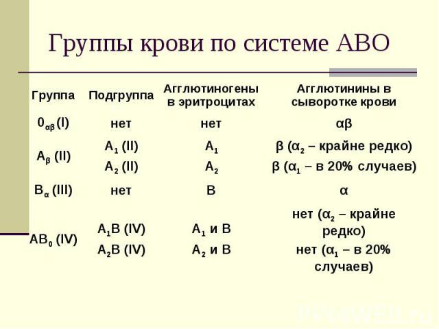 нет (α2 – крайне редко) нет (α1 – в 20% случаев) А1 и В А2 и В А1В (IV) А2В (IV) АВ0 (IV) α В нет Вα (III) β (α2 – крайне редко) β (α1 – в 20% случаев) А1 А2 А1 (II) А2 (II) Аβ (II) αβ нет нет 0αβ (I) Агглютинины в сыворотке крови Агглютиногены в эр…