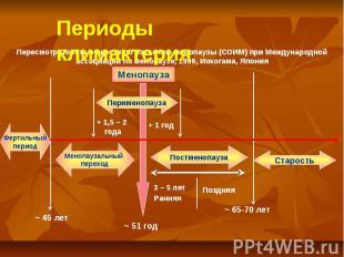 Менопауза ~ 51 год + 1 год Постменопауза Менопаузальный переход ~ 65-70 лет Стар