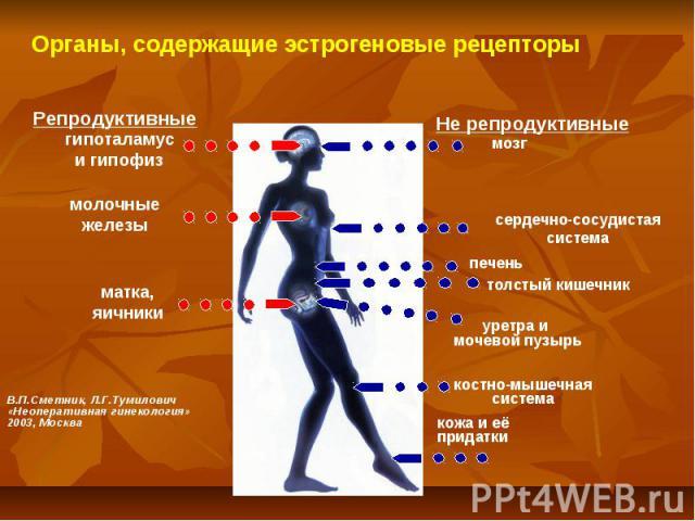 Органы, содержащие эстрогеновые рецепторы Репродуктивные Не репродуктивные гипоталамус и гипофиз молочные железы матка, яичники мозг сердечно-сосудистая система печень толстый кишечник кожа и её придатки костно-мышечная система В.П.Сметник, Л.Г.Туми…