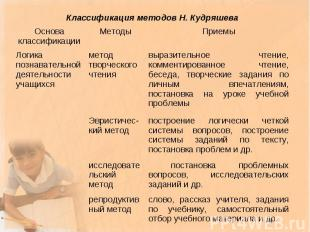 Классификация методов Н. Кудряшева Основа классификации Методы Приемы Логика поз