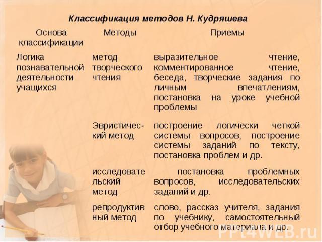 Классификация методов Н. Кудряшева Основа классификации Методы Приемы Логика познавательной деятельности учащихся метод творческого чтения выразительное чтение, комментированное чтение, беседа, творческие задания по личным впечатлениям, постановка н…