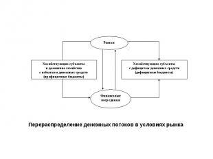 Хозяйствующие субъекты и домашние хозяйства с избытком денежных средств (профици