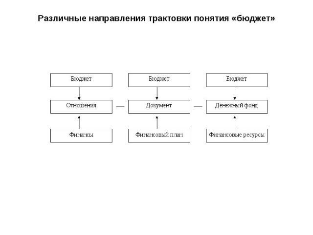Различные направления трактовки понятия «бюджет» Бюджет Отношения Финансовые ресурсы Денежный фонд Финансовый план Документ Бюджет Бюджет Финансы