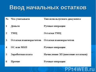 Ручные операции Прочие 6 Начисление ЗП (внесение остатков) Заработная плата 5 Ру